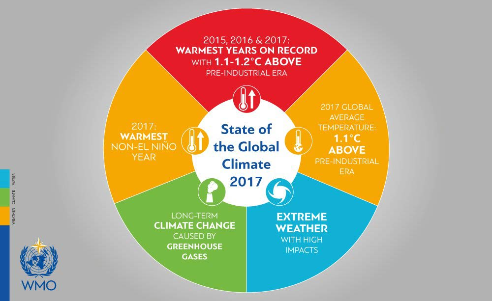 2017 Was Among Top Three Hottest Years On Record