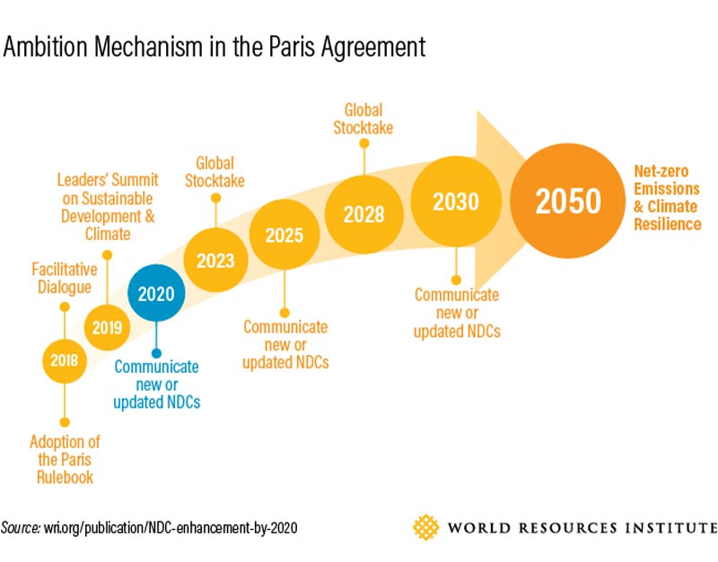 Ambition Mechanism in the Paris Agreement, World Resources Institute