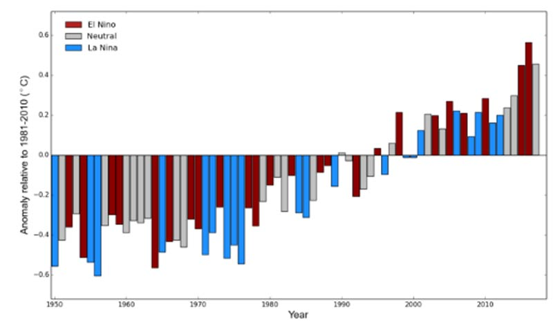 El Niño and La Niña contribution UNFCCC