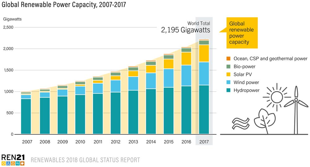 Global Renewable Power Capacity, 2007-2017. REN21