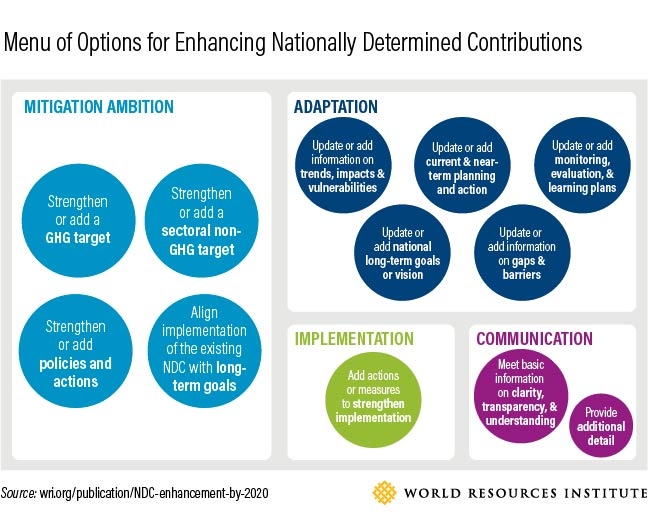 Menu of Options for Enhancing Nationnally Determined Contributions, World Resources Institute