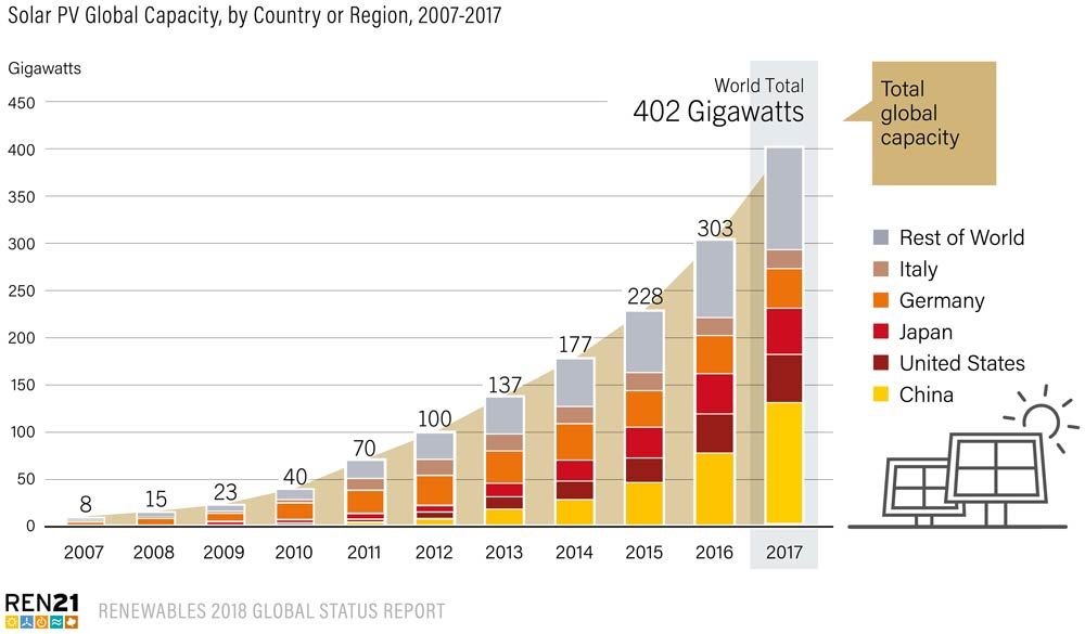 Solar-PV-Global-Capacity-by-Country-or-Region-2007-2017-REN21