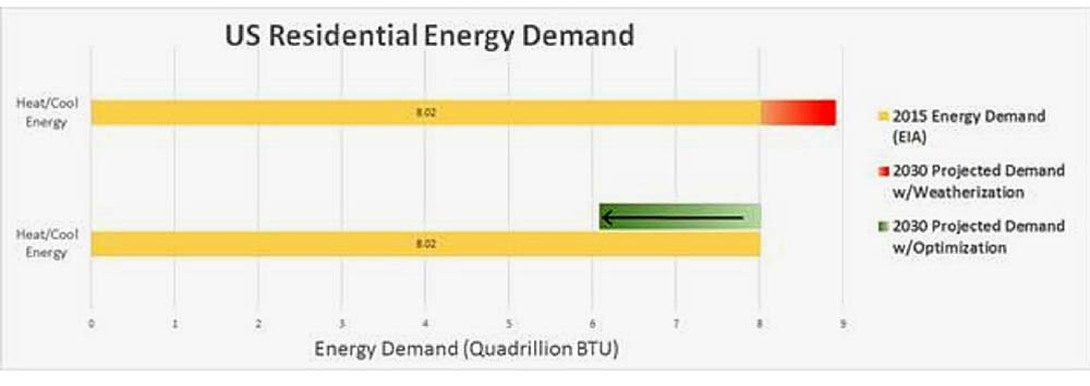 U.S. Residential Energy Demand
