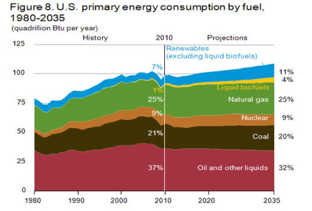 U,S. primary energy consumption by fuel between 1980-2035