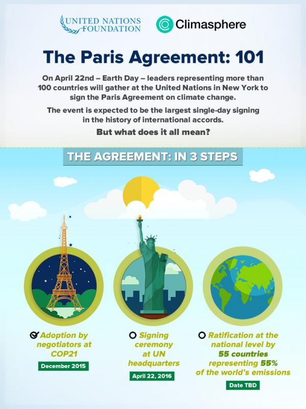 Paris Climate Agreement 101 No Jargon Just Facts Connect4climate
