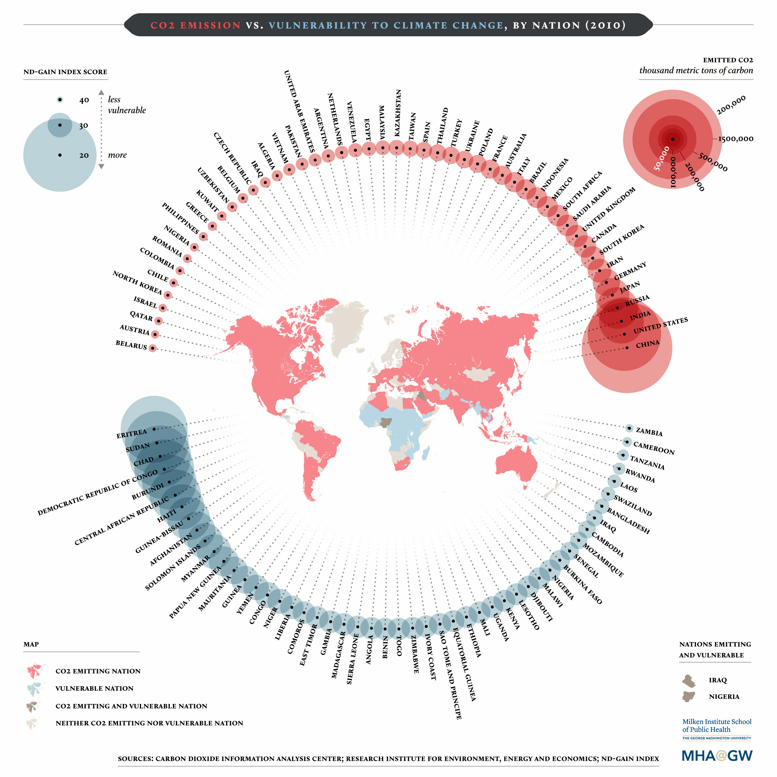 Climate change is a global problem but some nations are more susceptible to its negative impacts than others according to research the nations most