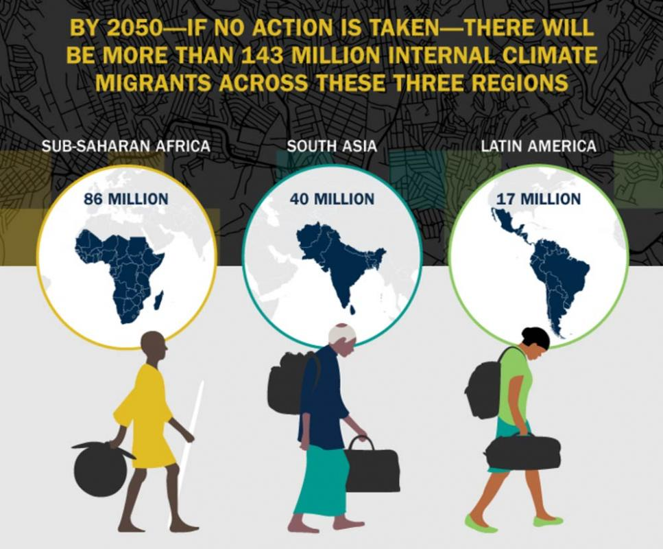 Groundswell: Preparing for Internal Climate Migration - Infographic sample