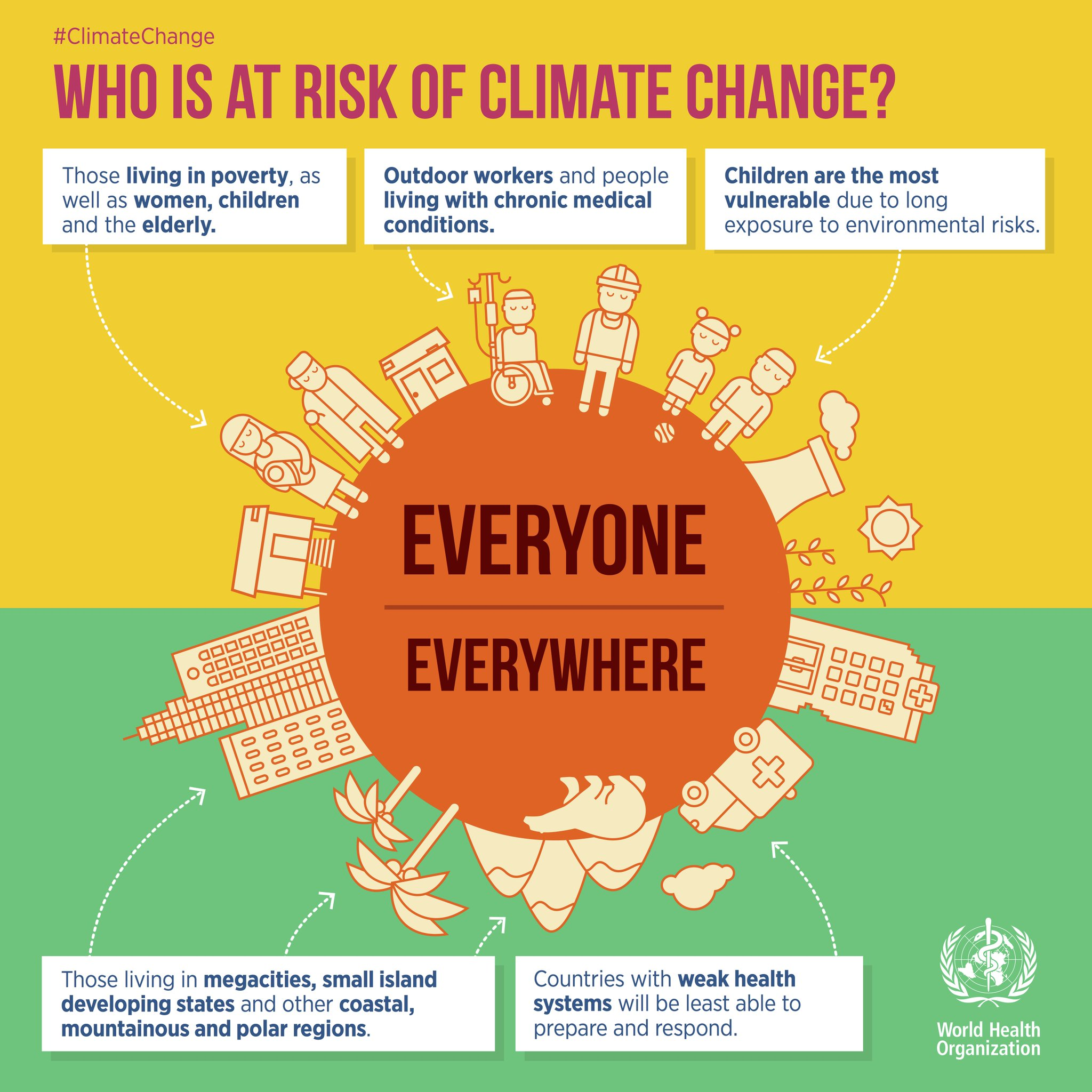 Image result for global warming organization pictures
