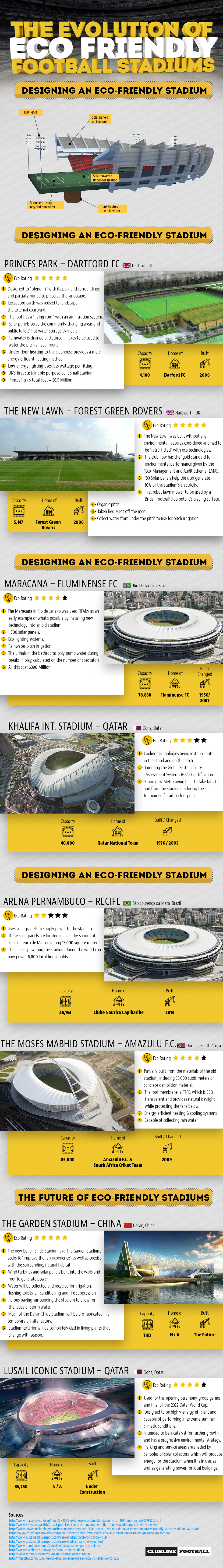 The Evolution Of Eco Friendly Football Stadiums