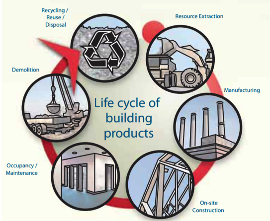 Additionally The Life Cycle Roach That Yses Environmental Impacts Of Building Materials Is Critical To Sustainable Outcomes