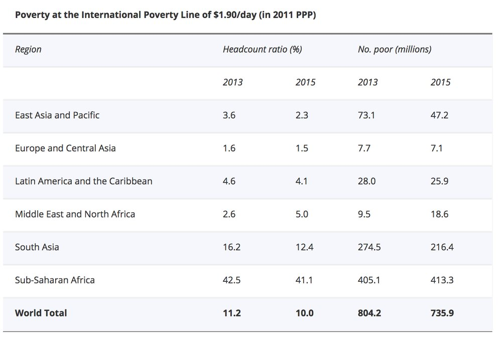 Poverty at the International Poverty Line of $1.90/day (in 2011 PPP). World Bank