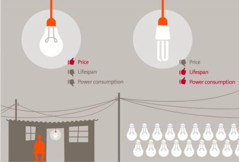 How can consumers be motivated to buy energy efficient technologies?