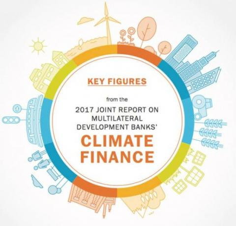 Key Figures from the 2017 Joint Report on Multilateral Development Banks' Climate Finance