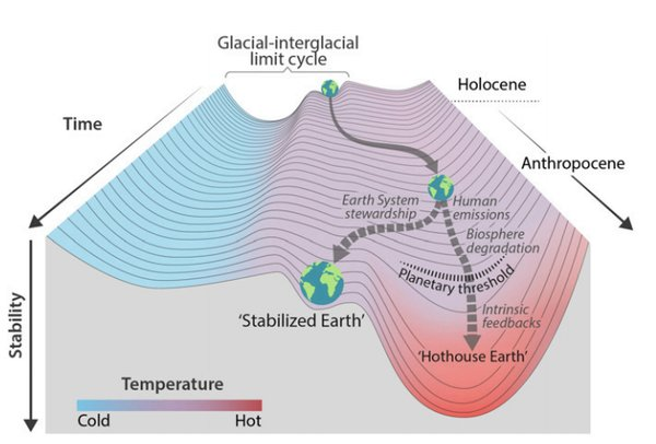 Trajectories of the Earth System in the Anthropocene